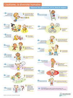 Tableau des apparences autisme