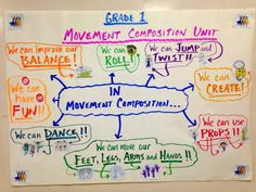 Kids ideas about what movement composition is.
