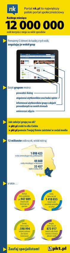 Infografika - Grupy na NK.pl woj. podkarpackie
