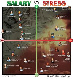 Salary vs. Stress: Where does your job fall?