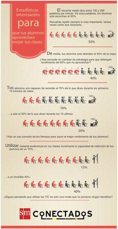 Estadísticas interesantes para que tus alumnos aprovechen mejor tus clases vía: @smconectados #infografia #infographic #educacion