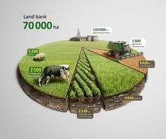 Business infographic & data visualisation Infographic Agro Chart Illustration (data visualization) by Anton Egorov . Web Design, Graph Design, Chart Design, Layout Design, Information Design, Information Graphics, Bienes Raises, Visual Communication, Vegetable Garden