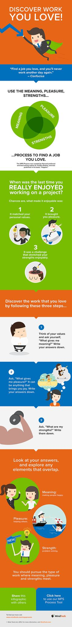 Discover Work You Love Infographic