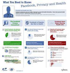 Health and social media.