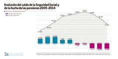 #economía #economics #españa #spain #estadística #statistics #politica #politics #gráfica #graphic