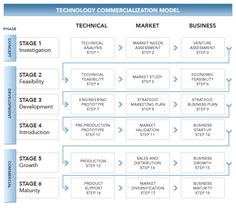 technology commercialization process | Technology Commercialization Model