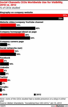 Social Channels CEOs Worldwide Use for Visibility, 2010 vs 2012