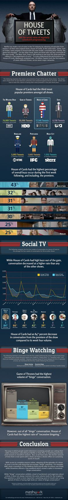 """Netflix released the entire first season of its original series """"House of Cards,"""" so how does that affect overall buzz? Content Marketing, Internet Marketing, Social Media Marketing, Digital Marketing, Best Business Ideas, Home Based Business, Visualisation, Data Visualization, Social Tv"""