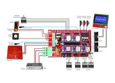 OSOYOO 3D PRINTER KIT WITH RAMPS 1.4 CONTROLLER + MEGA 2560 BOARD.