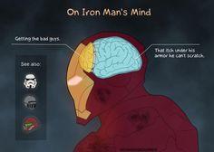 On Iron Man's Mind