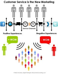 Customer Service is the New Marketing : An image from Intersection Consulting #CRM #CEM