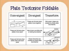 Plate Tectonics Foldable