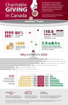 Infographic on charitable giving in Canada from @Imagine Canada. http://www.imaginecanada.ca/node/802  #infographic #nonprofit #fundraising.