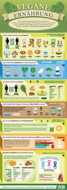 Haben Sie Fragen zur veganen Ernährung? (Fitness Tips Tricks)