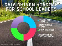 Data Driven Roadmap for School Leaders