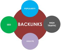 Why spend money for getting when there are so many high page rank websites from where you can get high quality backlinks for absolutely free. Email Marketing, Content Marketing, Internet Marketing, Social Media Marketing, Digital Marketing, Website Ranking, Seo, How To Get, Spaces