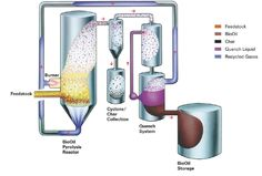 Schematic of pyrolysis process