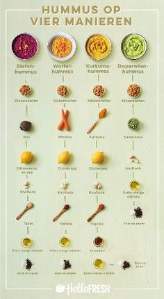 This handy guide to creating four different types of vegan hummus. 27 Charts That Will Help You Embrace A Vegan Lifestyle This handy guide to creating four different types of vegan hummus. 27 Charts That Will Help You Embrace A Vegan Lifestyle Whole Foods, Whole Food Recipes, Cooking Recipes, Cooking Tips, Crockpot Recipes, Basic Cooking, Cooking Corn, Cooking Games, Italian Cooking