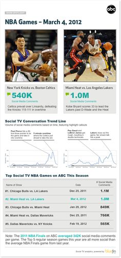 Linsanity vs. The Masked Mamba – Who Wins Social TV?    Analysis of Knicks vs. Celtics and Heat vs. Lakers games on March 4, 2012