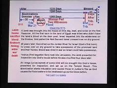 ▶ Blood Lunar Tetrads(4)-Peace agreement and last generation tribulation timeline-Updated - YouTube