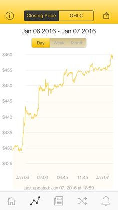 The latest Bitcoin Price Index is 459.07 USD http://www.coindesk.com/price/ via @CoinDesk App