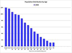 Animated #gif: population distribution by age #demography #sociology