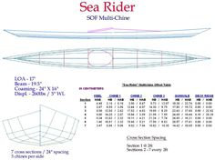 Folding Kayak Builders Manual - SeaRider