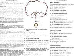 How to Pray Rosary Prayer