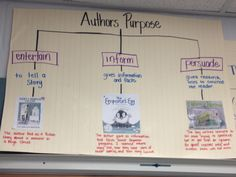 Authors purpose tree map for thinking maps. Used books we have read and talked about in class. This is a good reference to have up in the room especially when having them try to remember what it means to persuade.