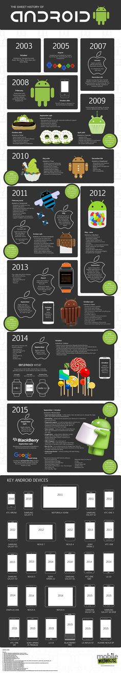 http://www.visualistan.com/2016/01/a-sweet-history-of-android-from-cupcake-to-marshmallow.html