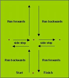 Soccer agility exercises - super shuttle. Do this thrice without ball, then try thrice with ball.