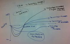 CRM : Is Technology Enough?. This rough sketch tries to answer this simple question, Shows what happens to the User Adoption time when we mix technology with good / bad / no processes and what is the impact of a well aligned Strategy & culture. Source of this data is from Gartner research, and our sincere thanks are due to them. Made by Naga Chokkanathan for www.crmit.com/