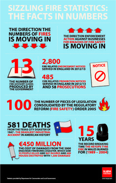 Sizzling fire safety statistics: the facts in numbers Fire Safety Certificate, Workplace Safety, Health And Safety, Statistics, Facts, Motivation, Infographics, Hot, Infographic