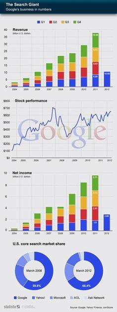 El negocio de Google en números.