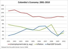 diagrams colombian economy - Cerca con Google