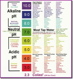 Your basic food chart for alkaline diets