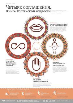 """""""Четыре соглашения"""", Мигель Руис / """"The Four Agreements"""" by Miguel Ruiz"""