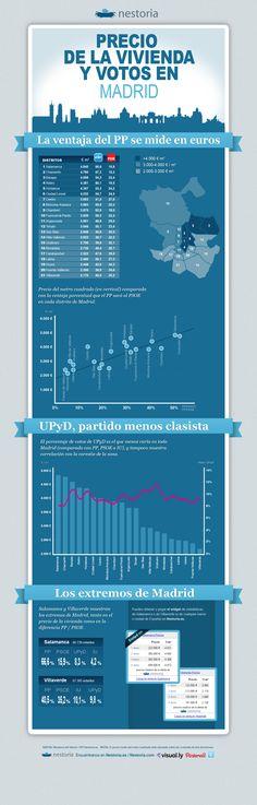 Precio de la vivienda y votos en Madrid.