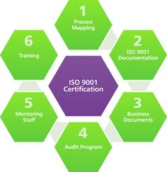 iso 9001 certification stages - Google Search