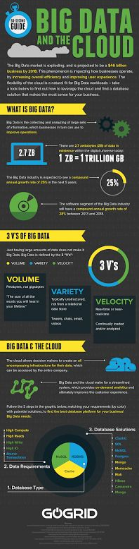 https://social-media-strategy-template.blogspot.com/ Big Data and the Cloud - what is Big Data? #infographic #bigdata