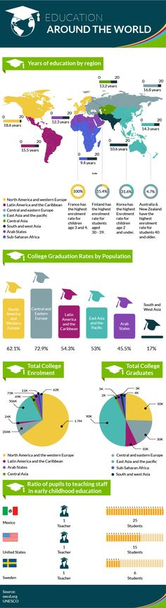 Education Around The World Infographic - http://elearninginfographics.com/education-around-the-world-infographic-2/