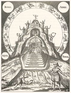 CAVE OF THE ANCIENTS - Stefan Michelspacher - 1616 - diagram 3 from Cabala Spiegel der Kunst und Natur in Alchymia - Kabbalah, Mirror of Art and Nature in Alchemy.