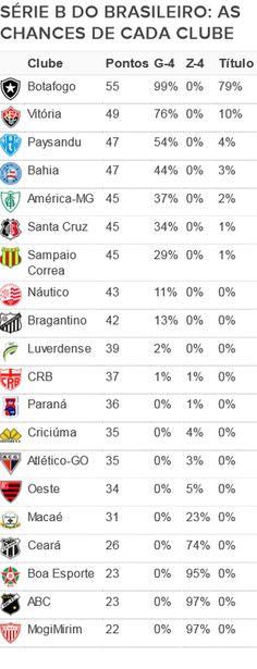 BotafogoDePrimeira: Bota tem 99% de chances de subir  e 79% para ser c...