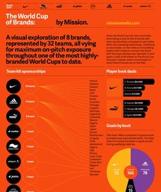 World Cup Brands (http://www.aisleone.net/2014/design/world-cup-brands-infographic/)