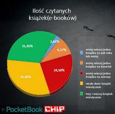 PocketBook pyta o e-czytanie – wyniki badania internetowego