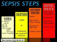 Steps of sepsis