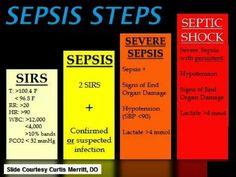 Steps of sepsis