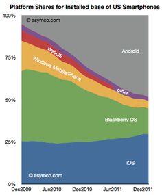 US smartphone OS market share