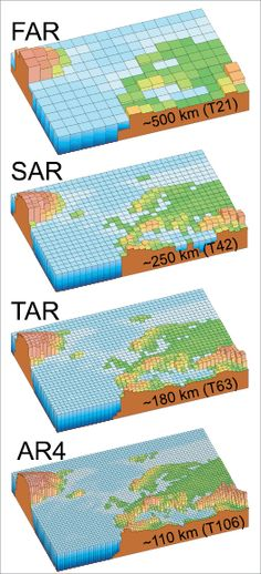 Figure 1.4. Geographic resolution characteristic of the generations of climate models used in the IPCC Assessment Reports: FAR (IPCC, 1990), SAR (IPCC, 1996), TAR (IPCC, 2001a), and AR4 (2007). The figures above show how successive generations of these global models increasingly resolved northern Europe.