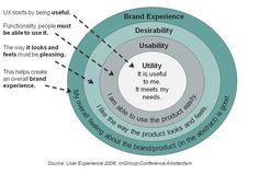 definicion de usabilidad y ux